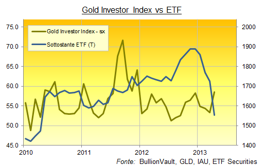 ETF VS Gold Investor Index