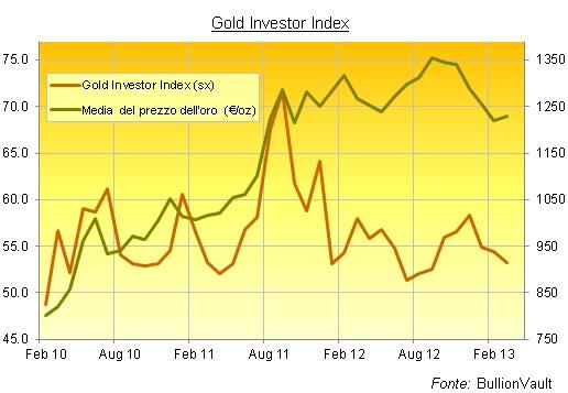 Acquisto di oro. Grafico BullionVault rapporto acquirenti/venditori