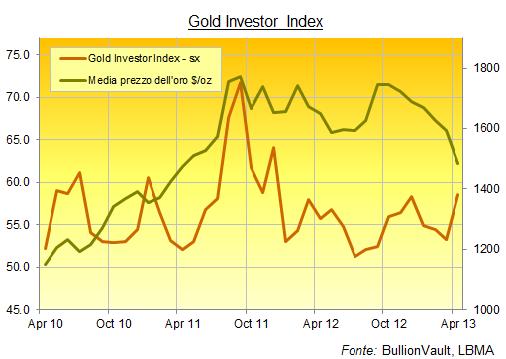 Gold Investor Index Aprile