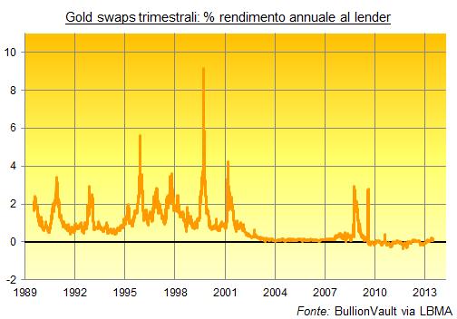 Gold-Swaps-Rendimenti