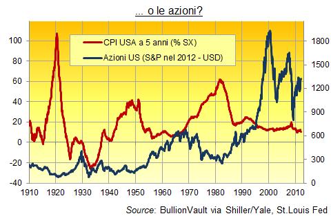Oro_Azioni_Inflazione