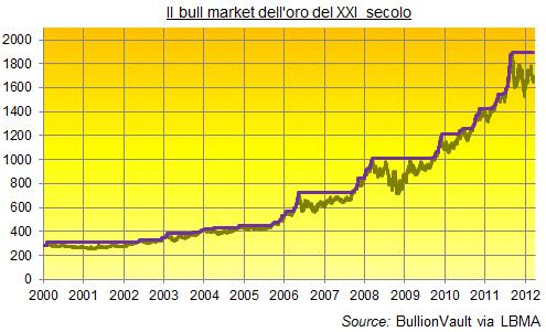 Oro-Bull-odierno