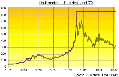 Oro-Bull-anni-70