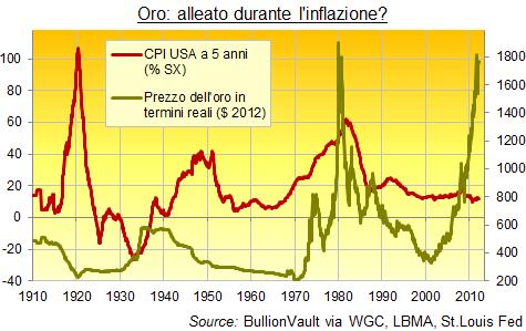 Oro Inflazione