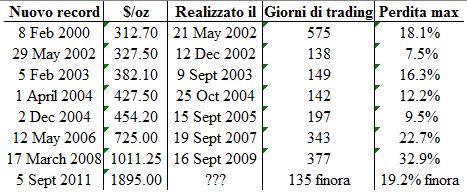Oro-Prezzo-Record