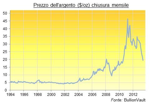 Prezzo dell'argento. Chiusura mensile
