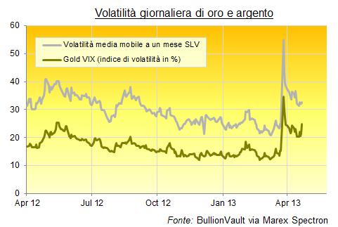Volatilità-Oro-Argento