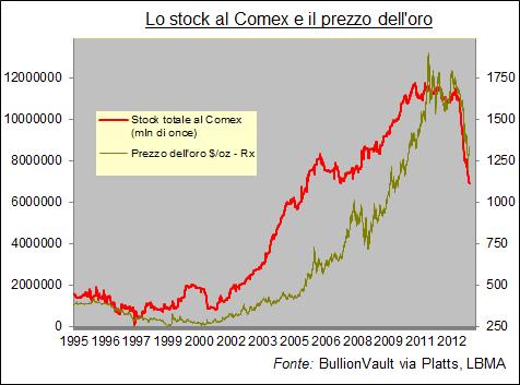 Stock di oro al Comex