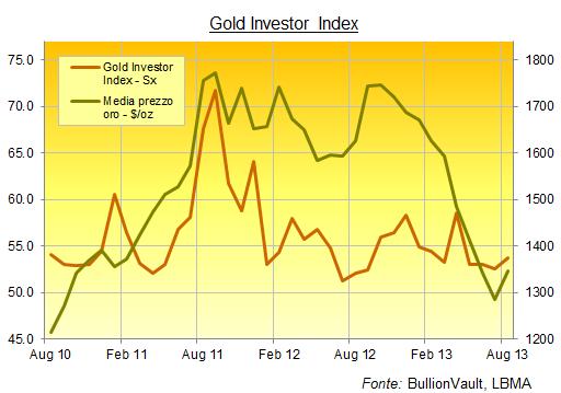Grafico triennale investimento in oro privati