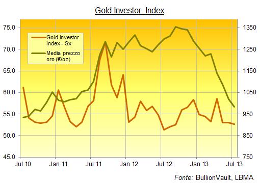 Grafico oro in Euro