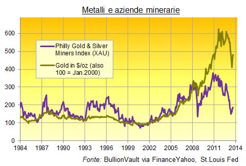 Hedging-Aziende-Minerarie-Metalli-Preziosi