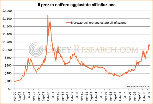 f318bec621 Nel secondo grafico si paragona il prezzo dell'oro durante il Bull Market  degli anni '70 con quello attuale, cominciato nel 2001. Anche in questo  grafico, ...