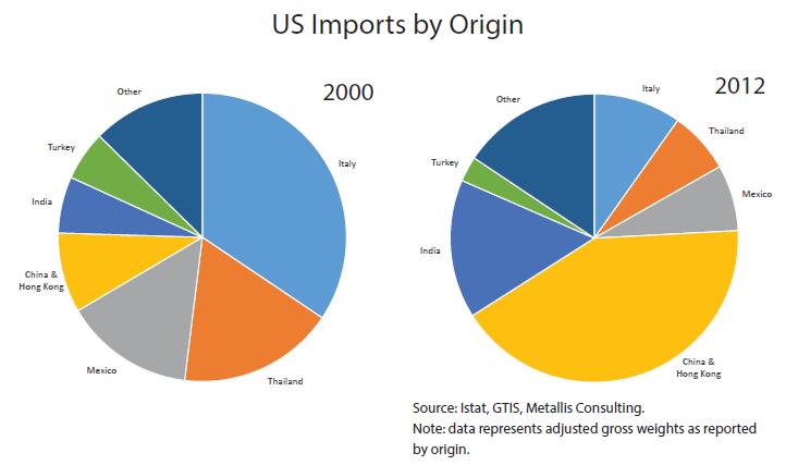 Importations aux Etats-Unis par origine.