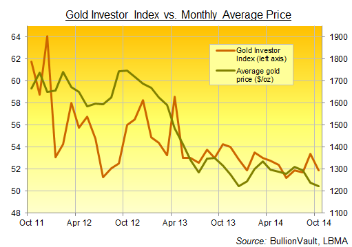 Gold Investor Index Oct