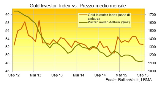 prezzo medio mensile oro in dollari