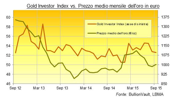 prezzo oro medio mensile in euro