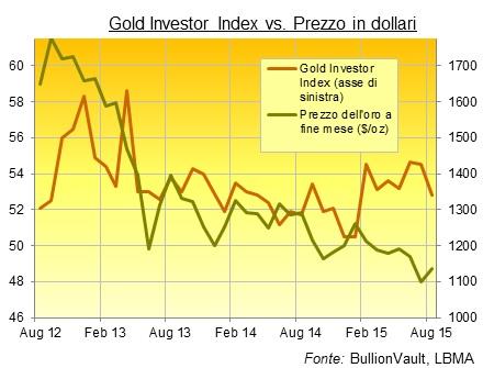 prezzo oro in dollari grafico gold investor index