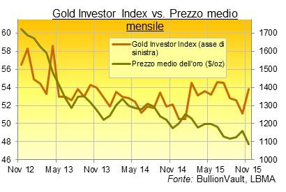 prezzo oro mensile in dollari