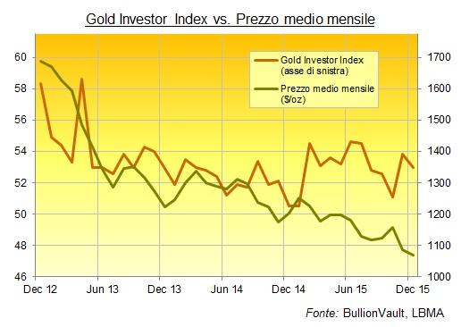 grafico prezzo oro dollari
