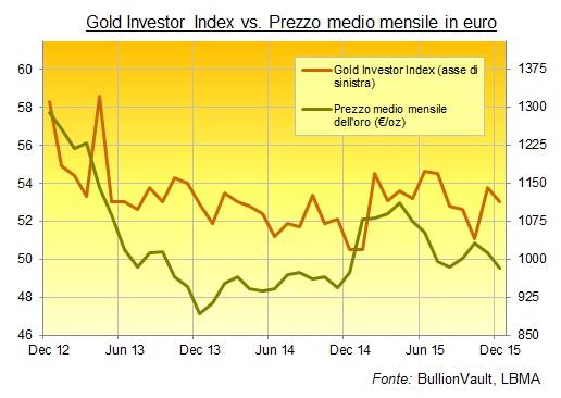 grafico prezzo oro euro