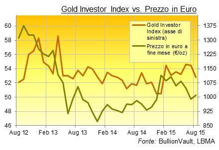 prezzo oro in euro Gold Investor Index di BullionVault