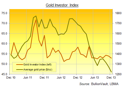 Gold Investor Index dicembre