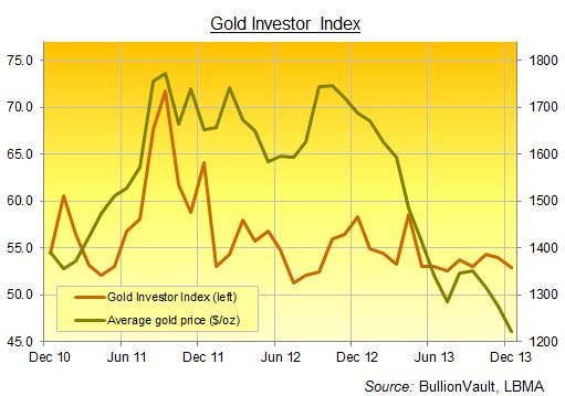 Gold Investor Index dicembre
