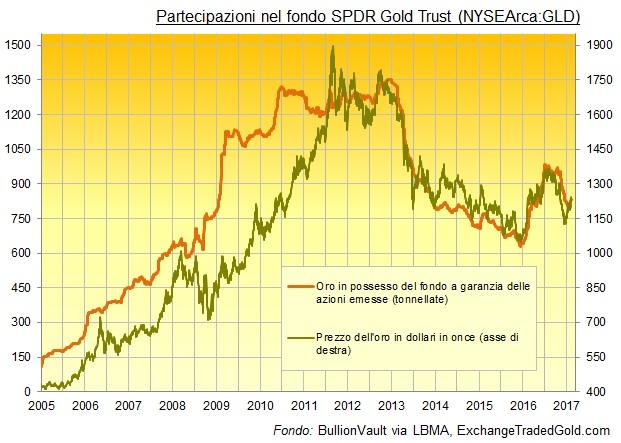 Ormai tutti i trader sanno che il prezzo del petrolio influenza notevolmente (in maniera positiva o negativa) l'andamento delle borse internazionali.