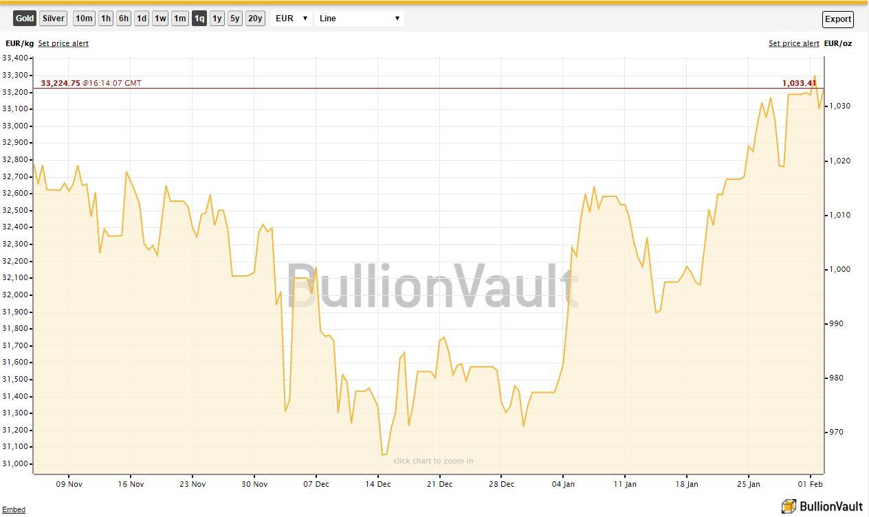 prezzo oro euro
