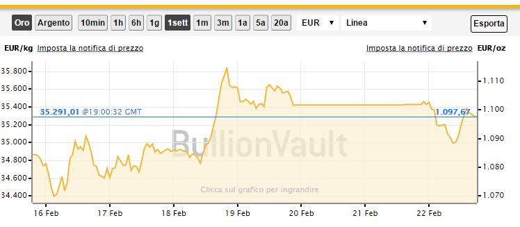 prezzo oro in euro