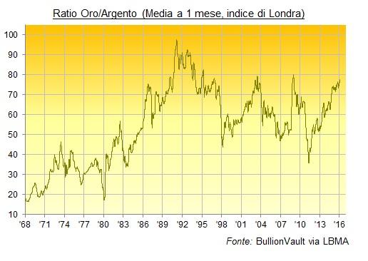 ratio oro argento indice prezzo LBMA Londra