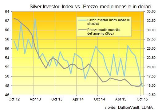 grafico prezzo oro argento