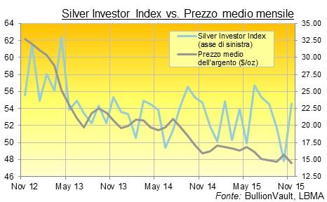 prezzo argento mensile in dollari