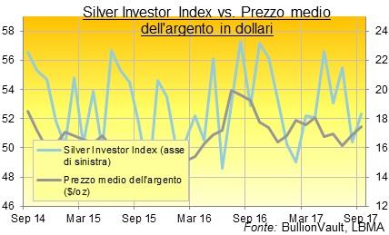prezzo medio argento in dollari